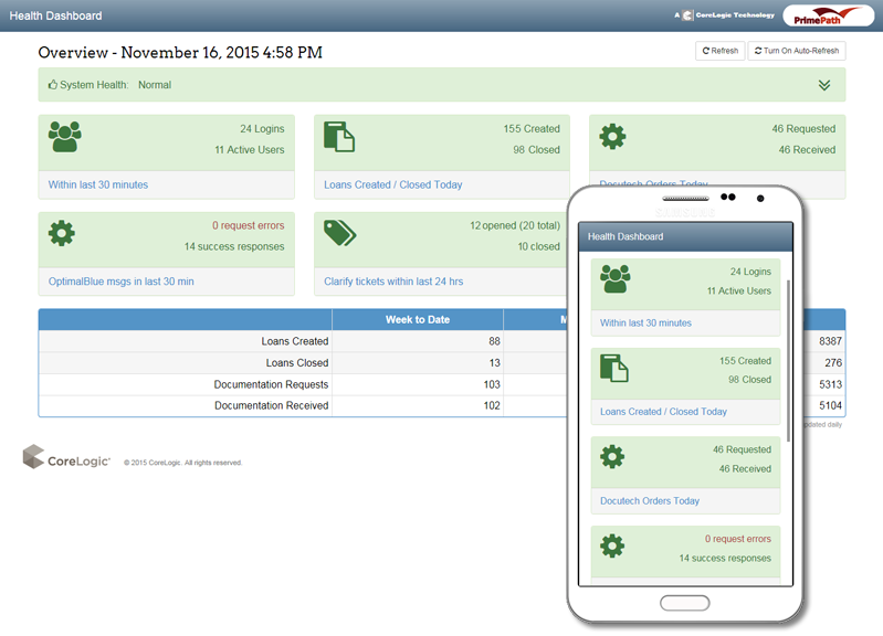 CoreLogic System Health Dashboard screenshots